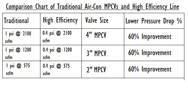 MPCV_chart